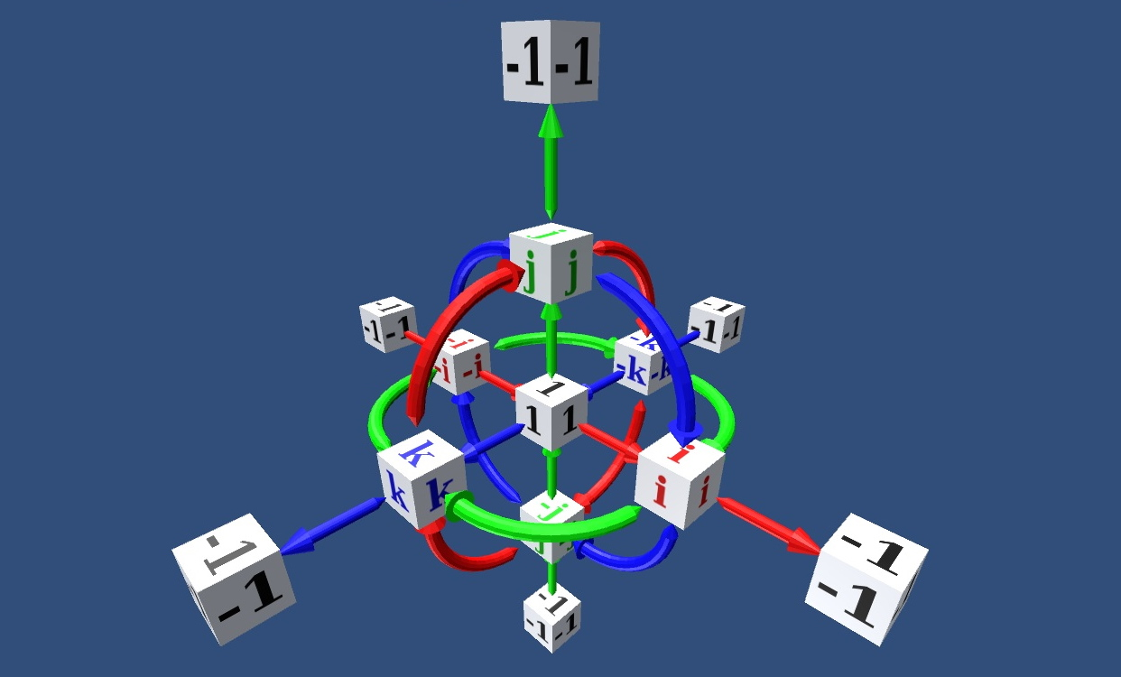 کواترنیون یا چهارگان چیست؟ – به زبان ساده
