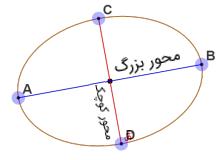 محور بزرگ و کوچک بیضی