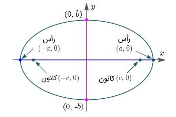 معادله بیضی
