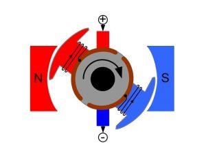 موتورها و انتخاب درست آنها – بخش اول (مبانی الکترومغناطیس)
