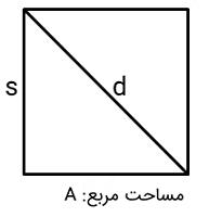 محیط مربع