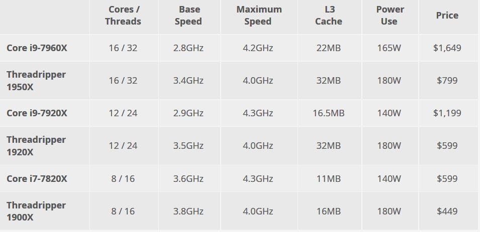 مقایسه بعضی از مدلهای پردازندههای AMD و اینتل