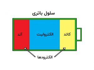 مبانی باتری — بخش دوم: اجزای تشکیلدهنده و نحوه عملکرد باتری
