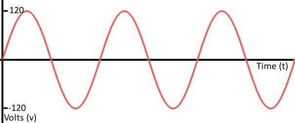 سیگنال آنالوگ