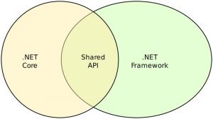 .NET Core و .NET Framework