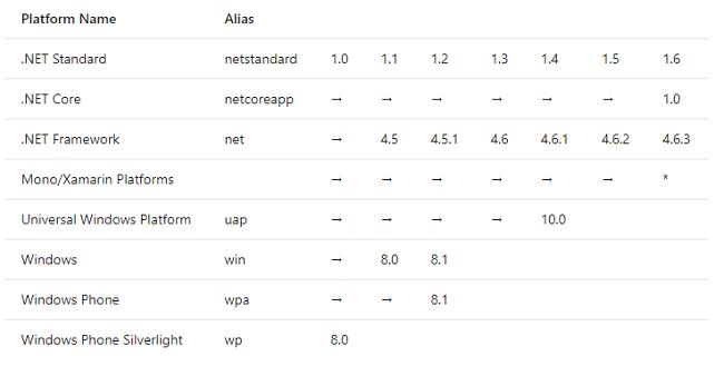 جدول نسخههای net standard