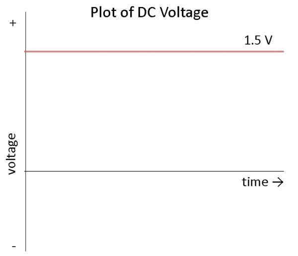 امواج DC