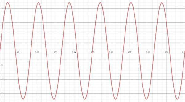 امواج سینوسی