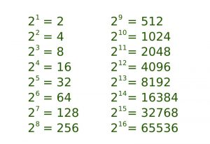 اسکریپت شناسایی توانهای عدد ۲ در پایتون