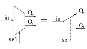 منطق ترکیبی به زبان ساده – بخش سوم: دیمالتیپلکسر