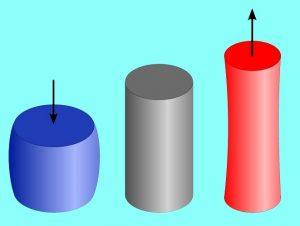 تغییر شکل در حوزه مکانیک مواد — آشنایی با تغییر شکل، کرنش و جابجایی