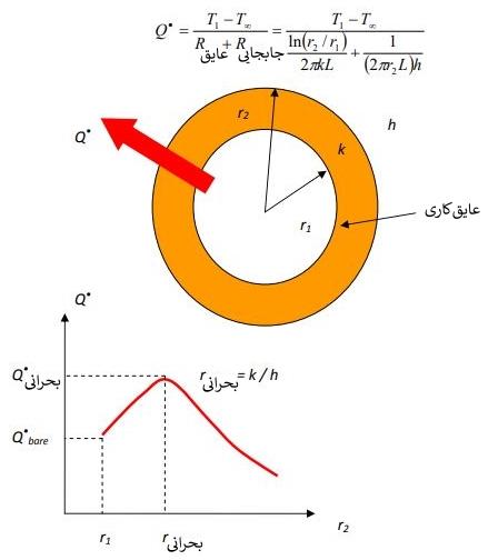 Maximum-heat-transfer