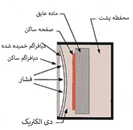 ساختار فشارسنج خازنی