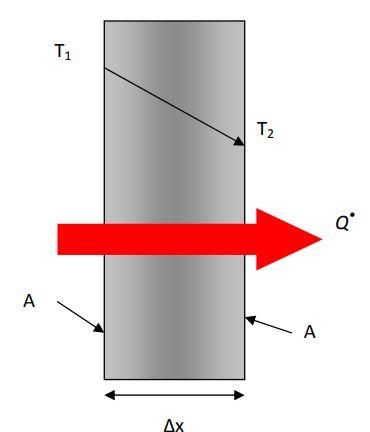 heat conduction through a wall