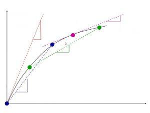 کاربرد جبر خطی در مسائل مهندسی – درونیابی خطی و … (+ دانلود فیلم آموزش رایگان)