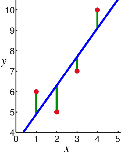 Linear_least_squares