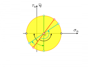 آشنایی کامل با دایره مور — تعیین مولفه های تنش در دو بعد و سه بعد