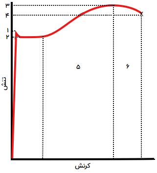 منحنی تنش-کرنش مهندسی یک فولاد سازهای معمولی - مقاومت تسلیم