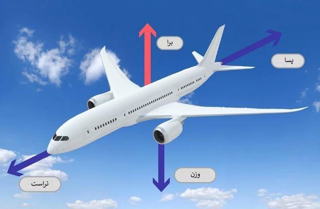 aerodynamic-forces
