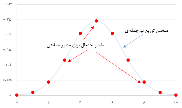 تصویر 1- نمودار تابع احتمال متغیر تصادفی دو جملهای