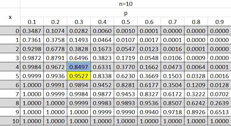 جدول تابع توزیع احتمال برای متغیر تصادفی دو جملهای برای n=10