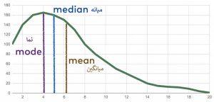 مقایسه میانگین میانه و نما — معیارهای تمرکز