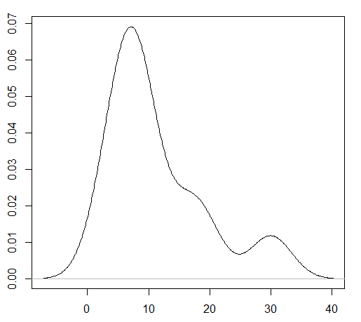 density-R plot