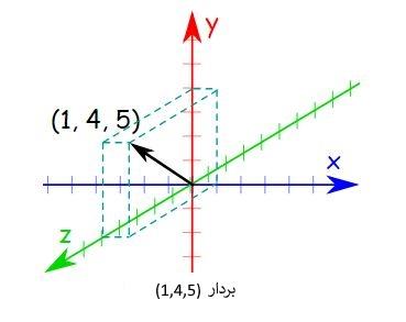 vector-scalar