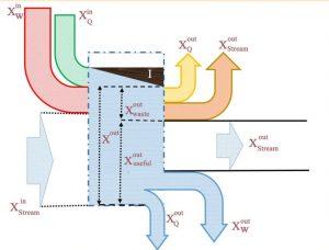 اگزرژی (Exergy) در مکانیک — به همراه مثال