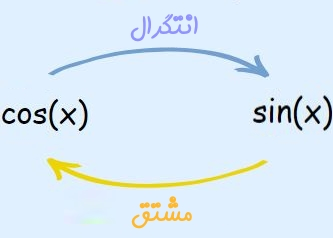 integral-انتگرال