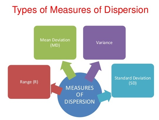 measures-of-dispersion