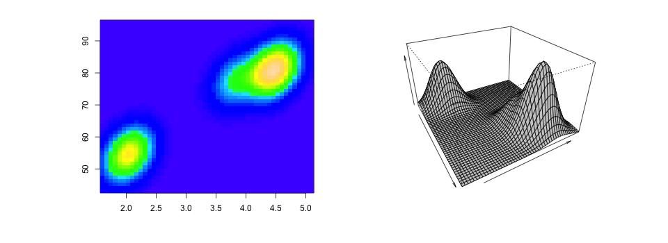 توزیع آمیخته نرمال دو متغیره
