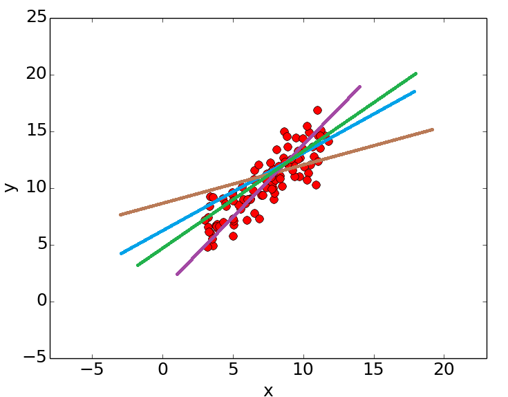 points_for_linear_regression