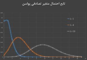 متغیر تصادفی و توزیع پواسون — به زبان ساده