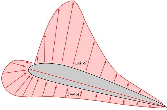 pressure-distribution