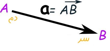 vector-notation
