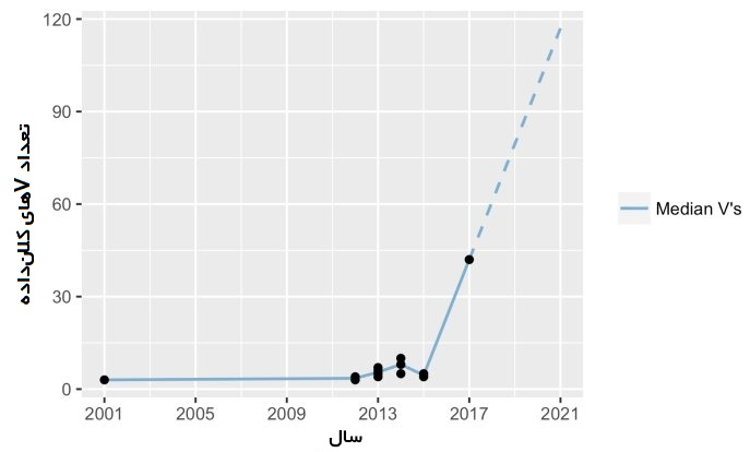 Vهای معرفی شده از سال 2۰۰1 تا 2۰1۷