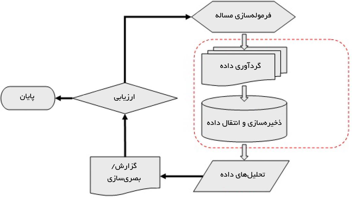 روندنمای جریانهای کاری در پروژههای کلان داده