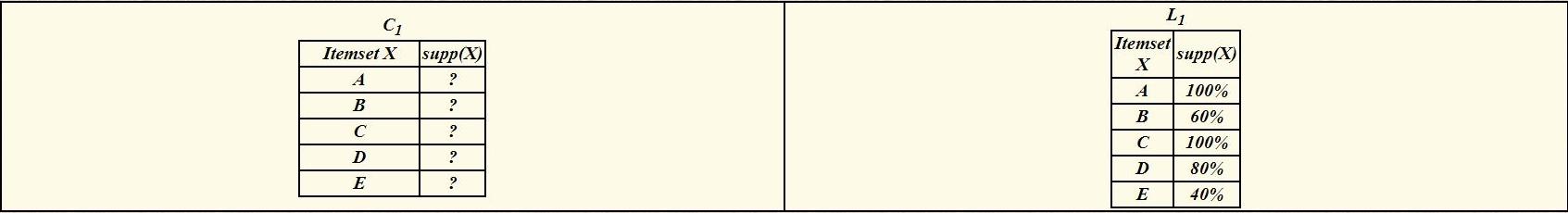 مجموعه اقلام کاندید
