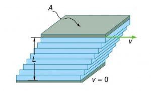 جریان کوئت (Couette Flow) در مکانیک سیالات — از صفر تا صد