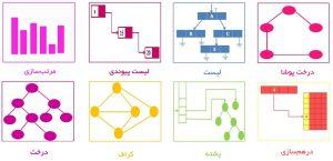 ساختمان داده (Data Structure) — راهنمای جامع و کاربردی