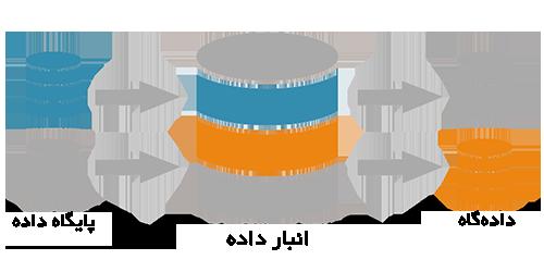پایگاه داده،دادهگاه و انبار داده