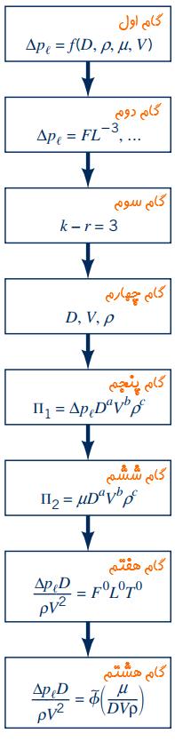 تحلیل ابعادی