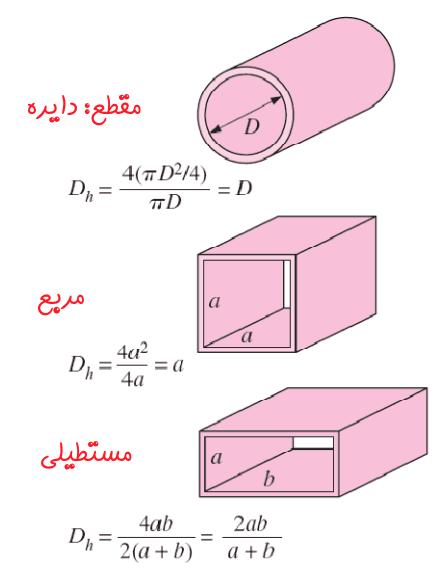 Hydraulic-Diameter