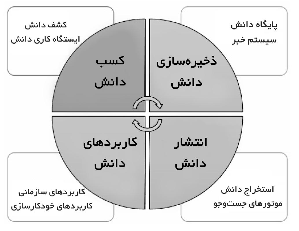 طراحی از سیستم کشف دانش