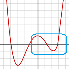 Polynomial with 4 degree