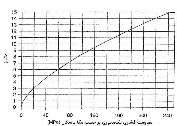 تعیین امتیاز مقاومت سنگ بکر در محاسبه RMR