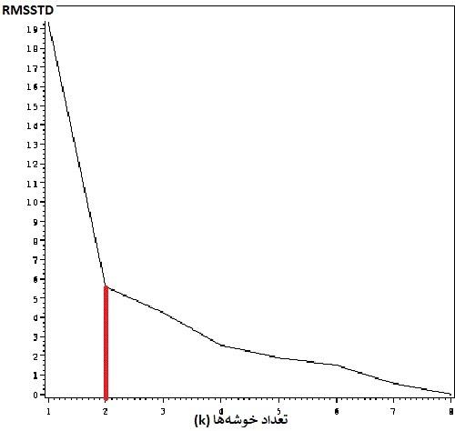 نمودار RMSSTD و بازو