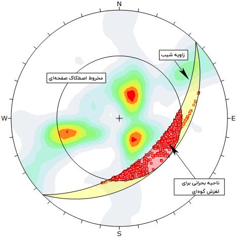 نمایش استریوگرافیک یک شیب به همراه درزه های موجود در آن و تعیین نوع شکست احتمالی