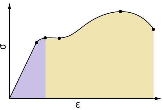 نمونهای از یک منحنی تنش-کرنش